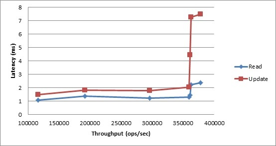 YCSB Benchmark Results: Workload A, Average Latency vs. Throughput