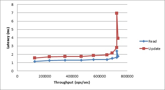 YCSB Benchmark Results: Workload B, Average Latency vs. Throughput