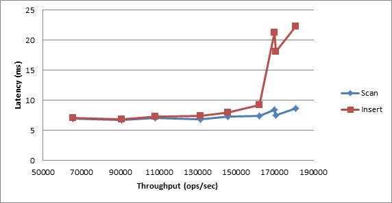 YCSB Benchmark Results: Workload E, Average Latency vs. Throughput
