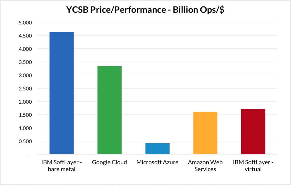 YCBS Price / Performance - Billions of Operations per Dollar