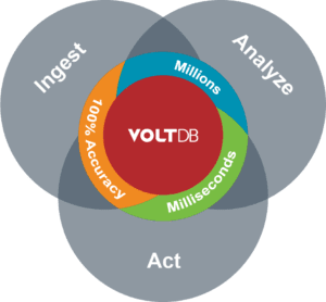 VoltDB ingests, analyzes, and allows you to act on data in milliseconds