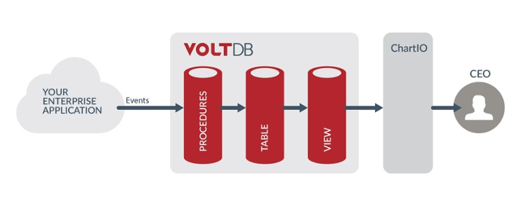 VoltDB-and-ChartiO-Blog-Explainer.jpg
