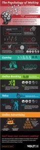 Psychology of Waiting Infographic full preview