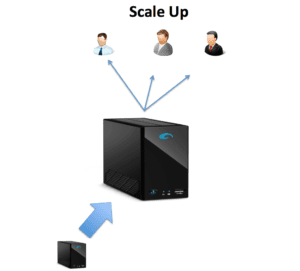 Scale Up Diagram