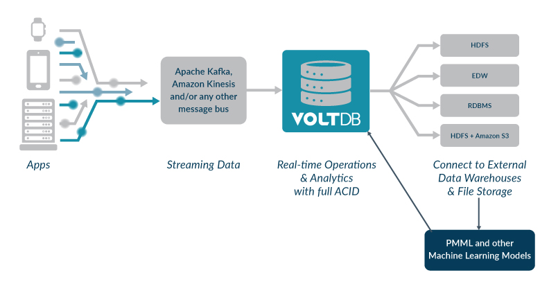 VoltDB Smart Stream Processing Architecture