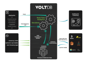 VoltDB Architecture Diagram 2019