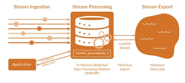 Stream Processing with VoltDB
