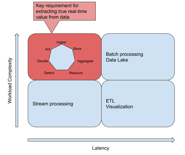 Complexity vs Latency